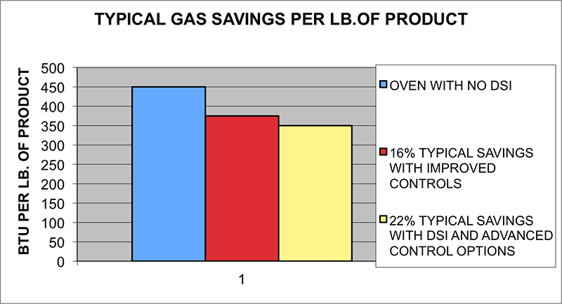 Gas Savings Graphic