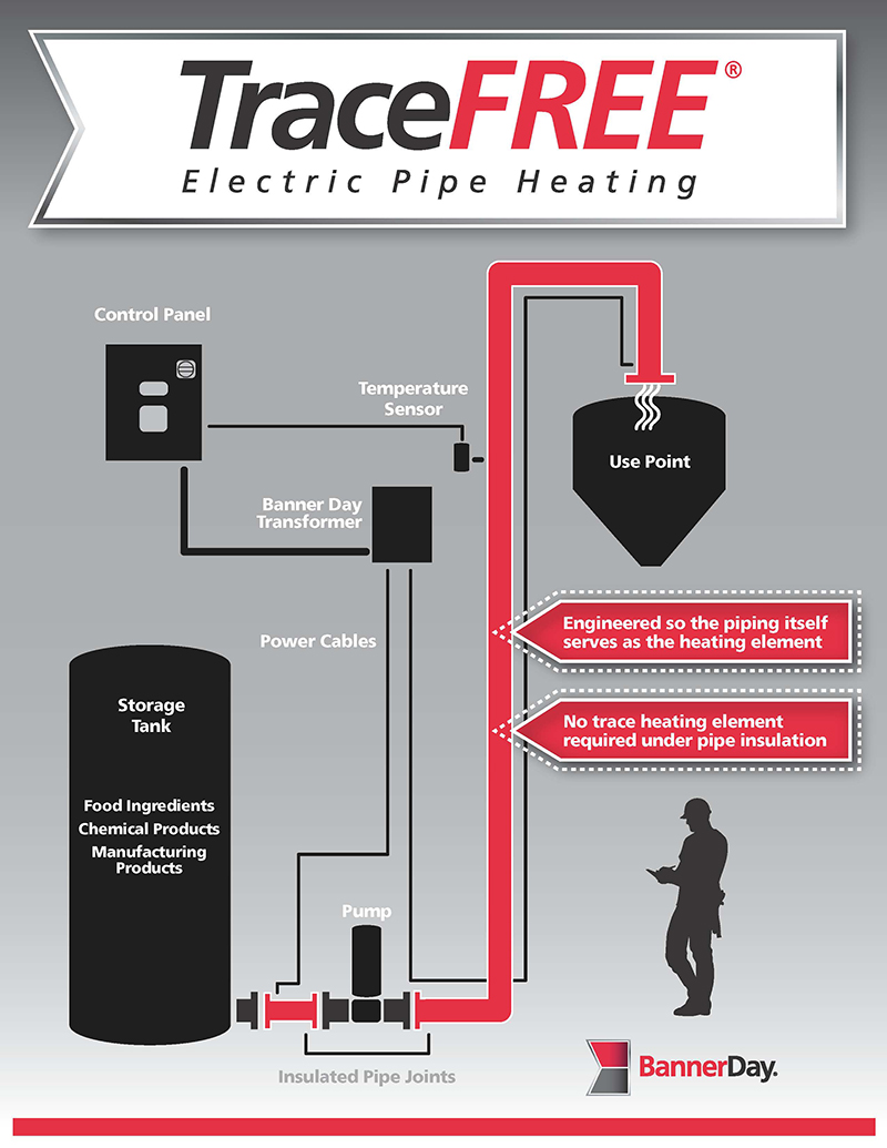 TraceFREEImpedancePipeHeatingGraphic GreyBkgd2